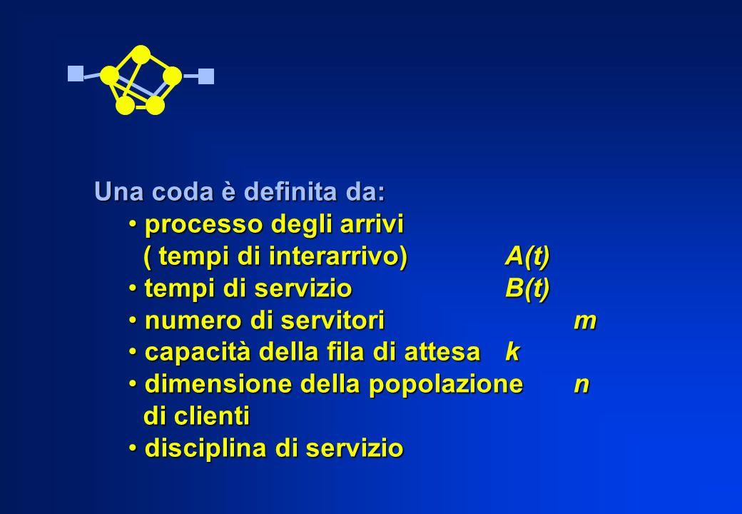 Una coda è definita da: processo degli arrivi processo degli arrivi ( tempi di interarrivo)A(t) ( tempi di interarrivo)A(t) tempi di servizio B(t) tem