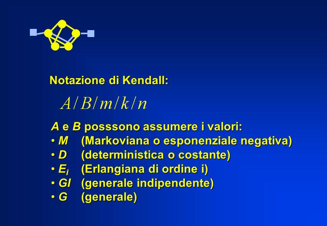Notazione di Kendall: A e B posssono assumere i valori: M(Markoviana o esponenziale negativa) M(Markoviana o esponenziale negativa) D(deterministica o