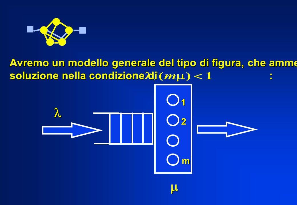 1 m 2 Avremo un modello generale del tipo di figura, che ammette soluzione nella condizione di :