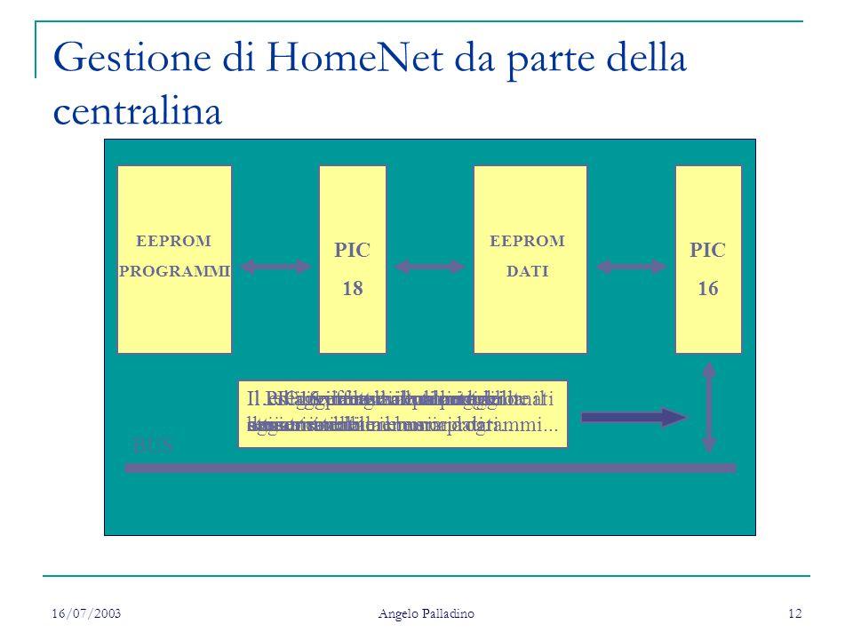 16/07/2003 Angelo Palladino 12 Gestione di HomeNet da parte della centralina EEPROM PROGRAMMI EEPROM DATI PIC 18 PIC 16 BUS Il PIC16 effettua il polli