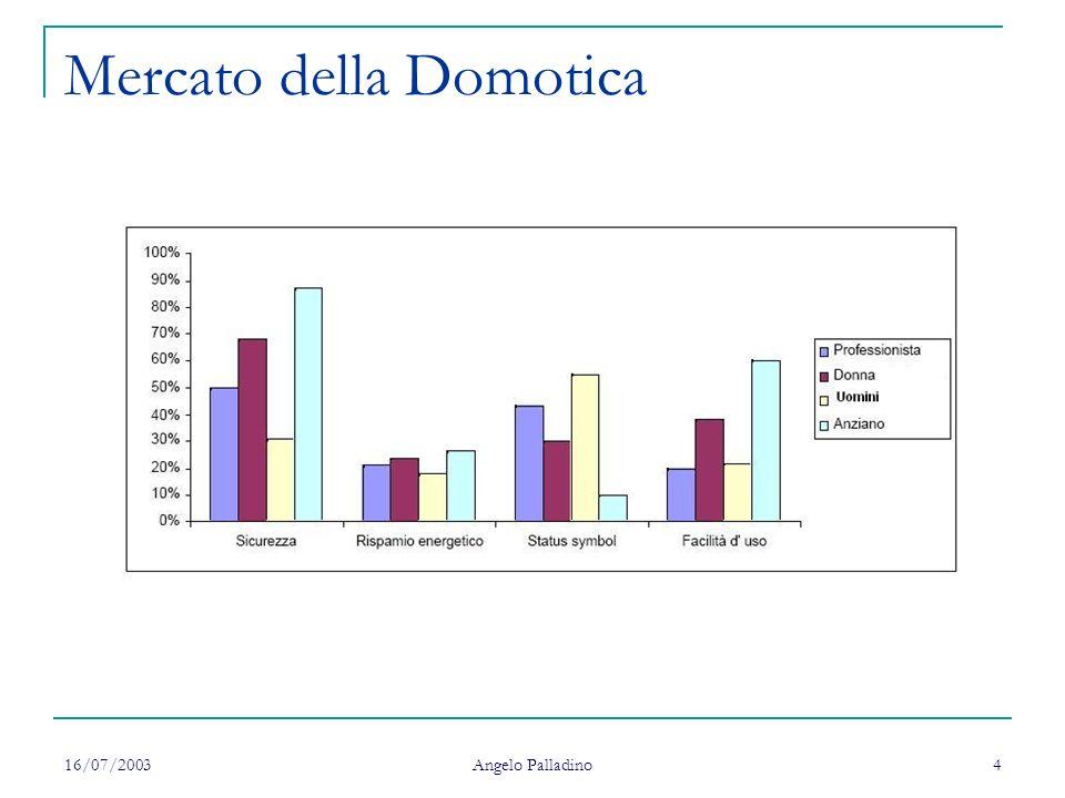 16/07/2003 Angelo Palladino 5 Generalità Larchitettura del sistema è di tipo centralizzato CENTRALINA BUS NODO 1NODO n...........