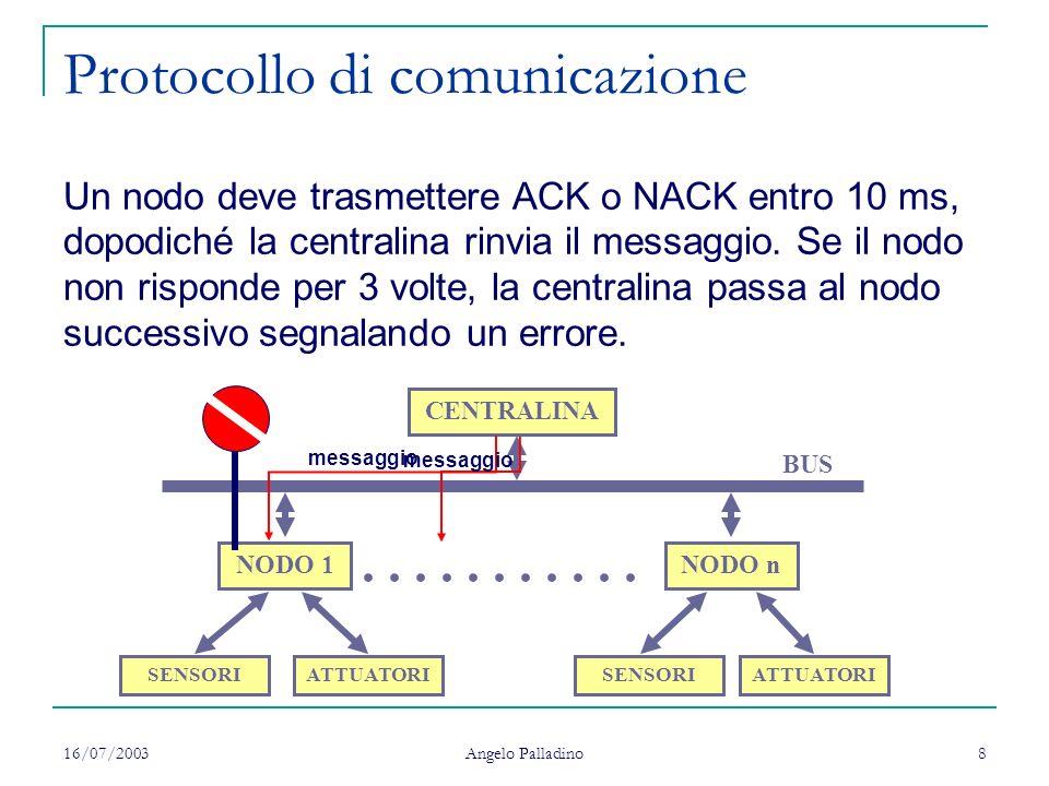 16/07/2003 Angelo Palladino 8 Protocollo di comunicazione CENTRALINA BUS NODO 1NODO n........... SENSORIATTUATORISENSORI ATTUATORI messaggio Un nodo d
