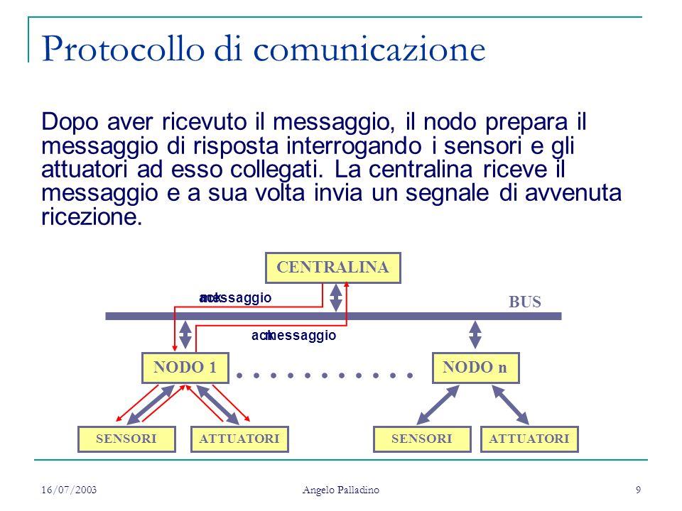 16/07/2003 Angelo Palladino 9 Protocollo di comunicazione CENTRALINA BUS NODO 1NODO n........... SENSORIATTUATORISENSORI ATTUATORI messaggio ack Dopo
