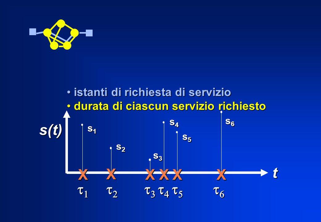 istanti di richiesta di servizio istanti di richiesta di servizio durata di ciascun servizio richiesto durata di ciascun servizio richiesto t X X XX X