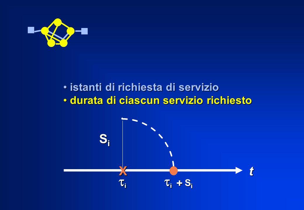 istanti di richiesta di servizio istanti di richiesta di servizio durata di ciascun servizio richiesto durata di ciascun servizio richiesto t X SiSiSi