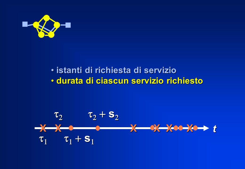 istanti di richiesta di servizio istanti di richiesta di servizio durata di ciascun servizio richiesto durata di ciascun servizio richiesto t X X X X