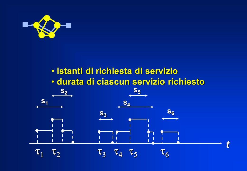 istanti di richiesta di servizio istanti di richiesta di servizio durata di ciascun servizio richiesto durata di ciascun servizio richiesto s1s1s1s1 s