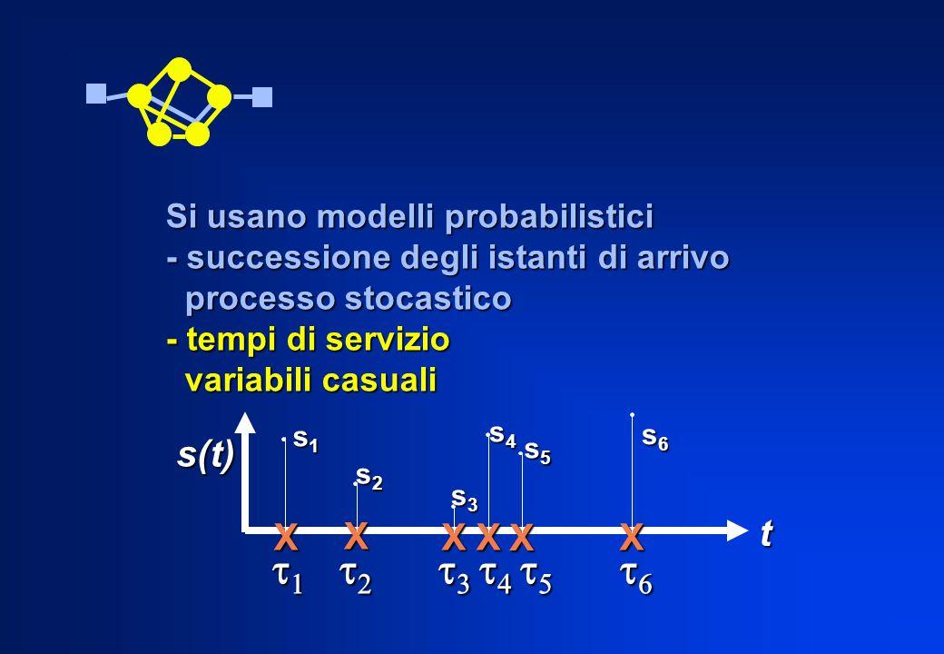 Si usano modelli probabilistici - successione degli istanti di arrivo processo stocastico processo stocastico - tempi di servizio variabili casuali va