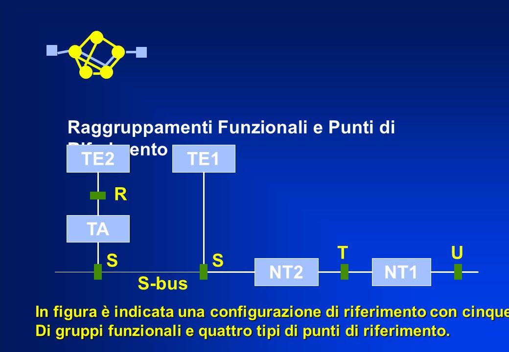 Raggruppamenti Funzionali e Punti di Riferimento TE2TE1 TA NT2NT1 R UT SS S-bus In figura è indicata una configurazione di riferimento con cinque tipi