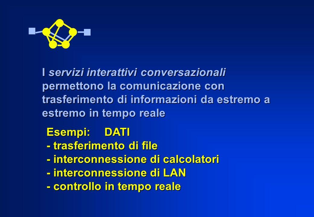 I servizi interattivi conversazionali permettono la comunicazione con trasferimento di informazioni da estremo a estremo in tempo reale Esempi:DATI -
