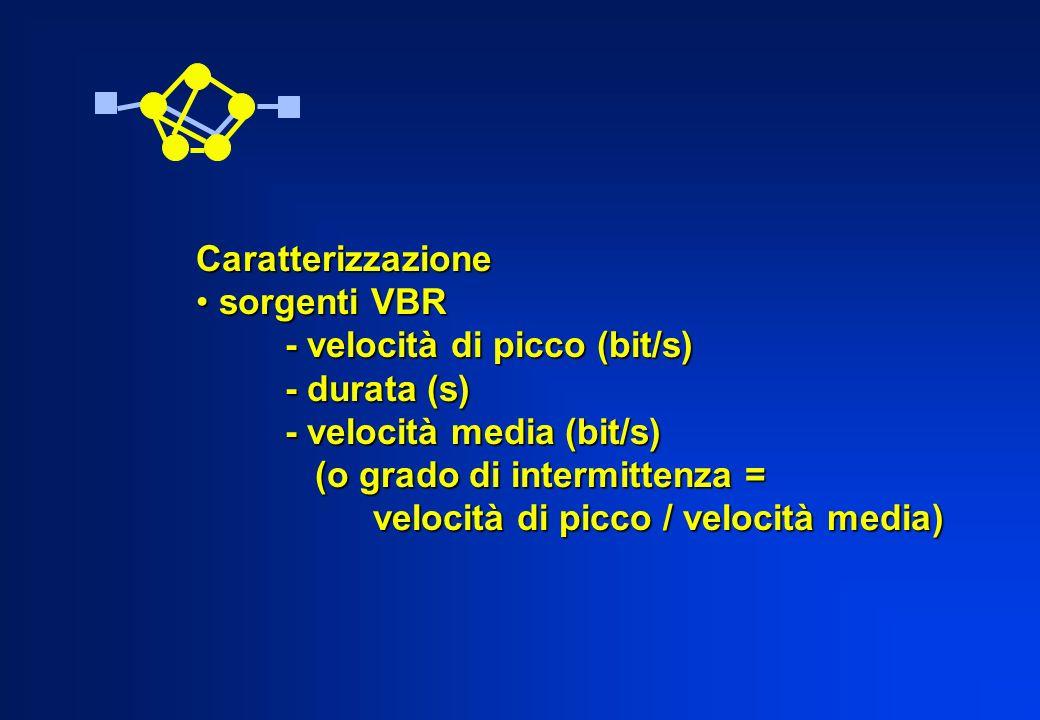 Caratterizzazione sorgenti VBR sorgenti VBR - velocità di picco (bit/s) - durata (s) - velocità media (bit/s) (o grado di intermittenza = (o grado di