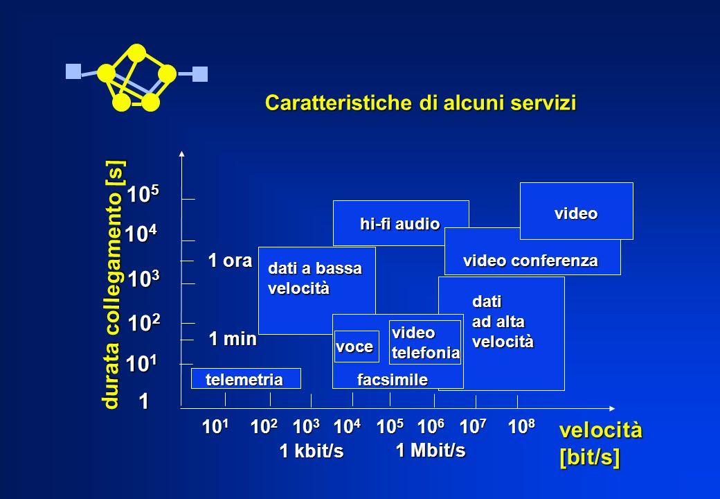 Caratteristiche di alcuni servizi 10 5 10 4 10 3 10 2 10 1 1 ora 1 min telemetria telemetria 10 1 10 2 10 3 10 4 10 5 10 6 10 7 10 8 10 1 10 2 10 3 10