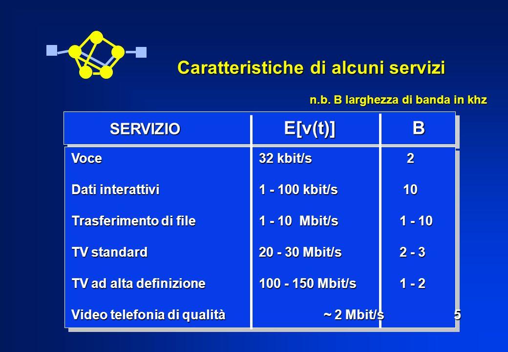 Caratteristiche di alcuni servizi SERVIZIO E[v(t)] B Voce32 kbit/s 2 Dati interattivi1 - 100 kbit/s 10 Trasferimento di file1 - 10 Mbit/s1 - 10 TV sta