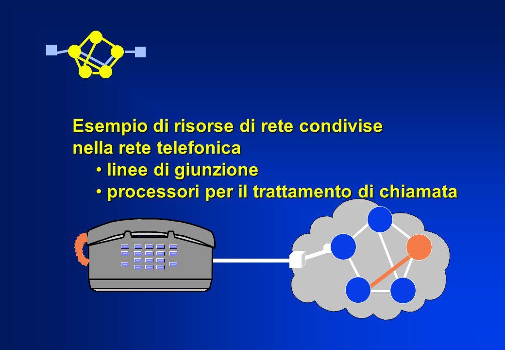 Esempio di risorse di rete condivise nella rete telefonica linee di giunzione linee di giunzione processori per il trattamento di chiamata processori