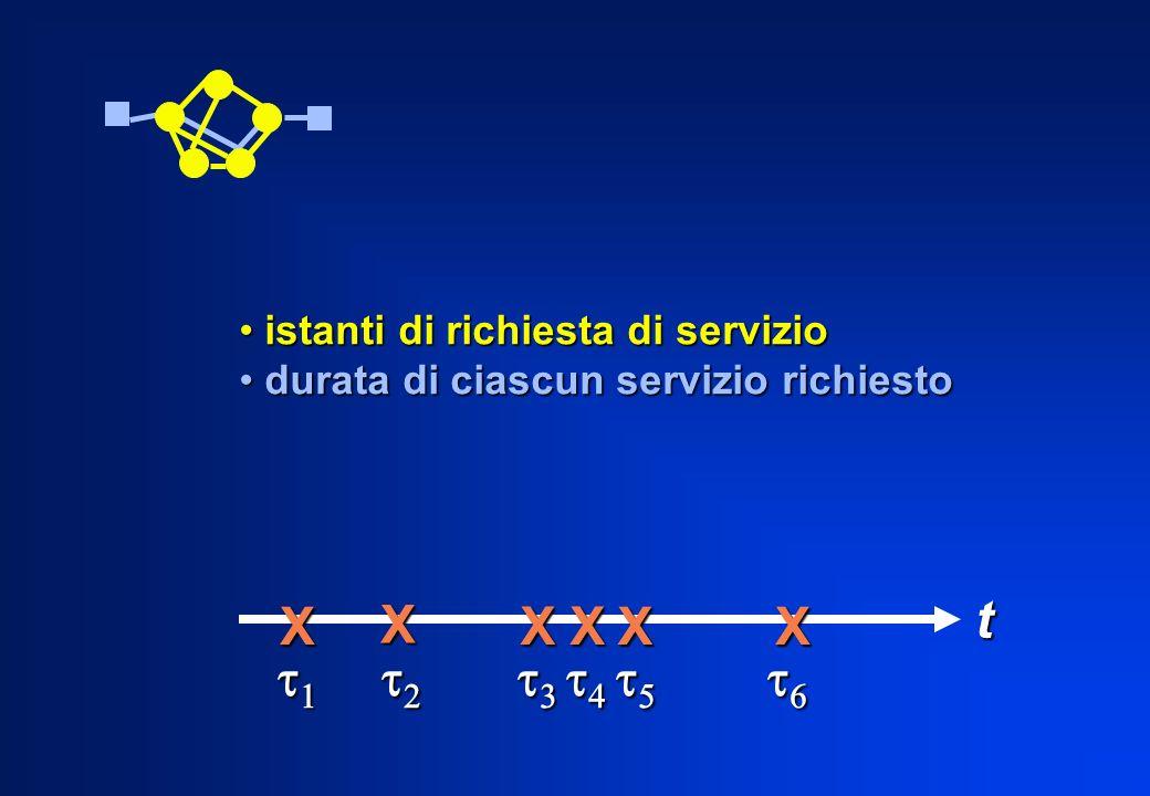 istanti di richiesta di servizio istanti di richiesta di servizio durata di ciascun servizio richiesto durata di ciascun servizio richiestotX X XX XX