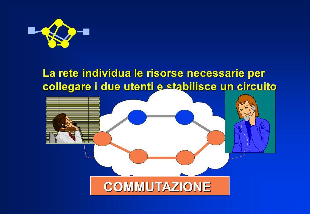 La rete individua le risorse necessarie per collegare i due utenti e stabilisce un circuito COMMUTAZIONE