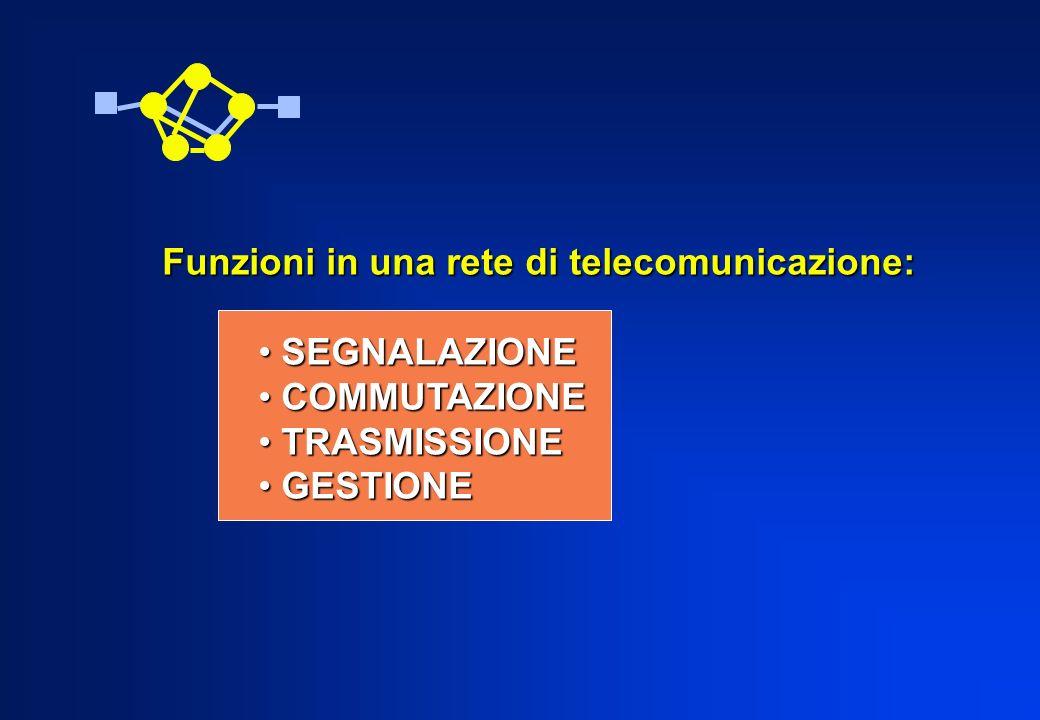 Funzioni in una rete di telecomunicazione: SEGNALAZIONE SEGNALAZIONE COMMUTAZIONE COMMUTAZIONE TRASMISSIONE TRASMISSIONE GESTIONE GESTIONE