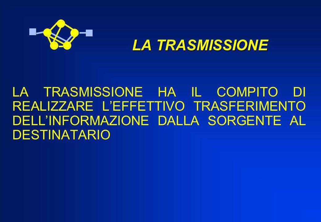 LA TRASMISSIONE LA TRASMISSIONE LA TRASMISSIONE HA IL COMPITO DI REALIZZARE LEFFETTIVO TRASFERIMENTO DELLINFORMAZIONE DALLA SORGENTE AL DESTINATARIO