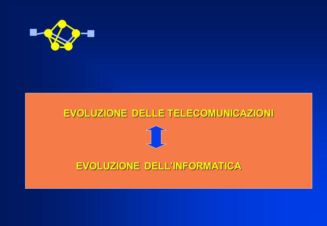 EVOLUZIONE DELLE TELECOMUNICAZIONI EVOLUZIONE DELLINFORMATICA