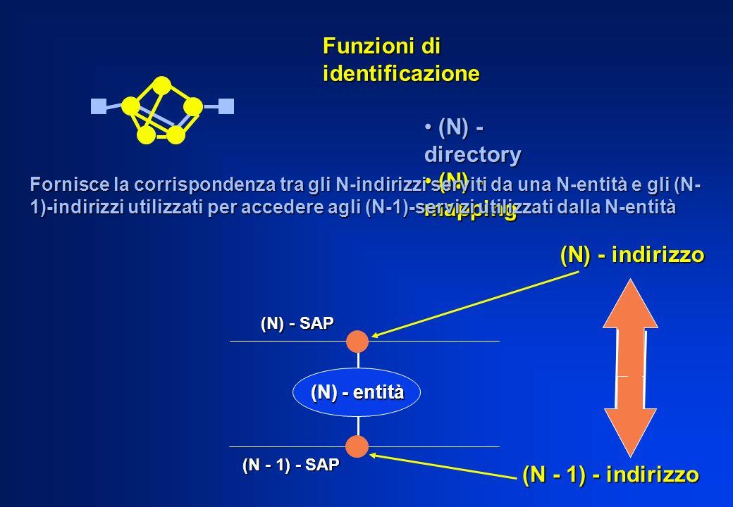 Funzioni di identificazione (N) - directory (N) - directory (N) - mapping (N) - mapping (N) - entità (N) - SAP (N - 1) - SAP (N) - indirizzo (N - 1) -
