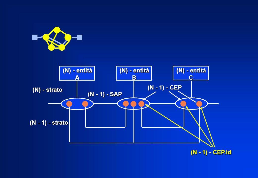 (N) - entità A B C (N) - strato (N - 1) - strato (N - 1) - CEP.id (N - 1) - CEP.id (N - 1) - SAP (N - 1) - CEP (N - 1) - CEP
