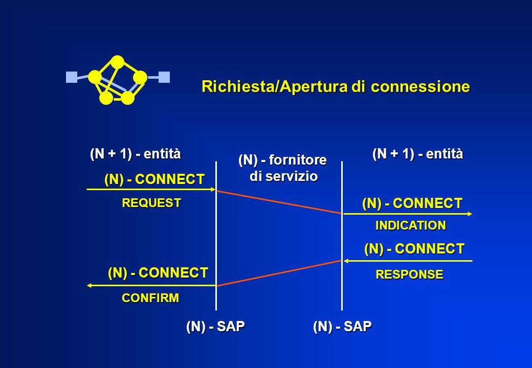 Richiesta/Apertura di connessione (N) - fornitore di servizio di servizio (N + 1) - entità (N) - CONNECT REQUEST CONFIRM INDICATION RESPONSE (N) - SAP