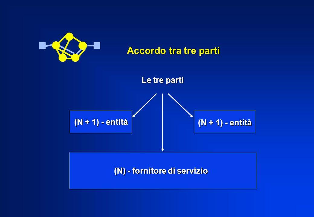 Accordo tra tre parti (N + 1) - entità (N) - fornitore di servizio Le tre parti