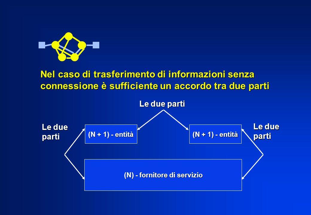 Nel caso di trasferimento di informazioni senza connessione è sufficiente un accordo tra due parti Le due parti (N + 1) - entità (N) - fornitore di se
