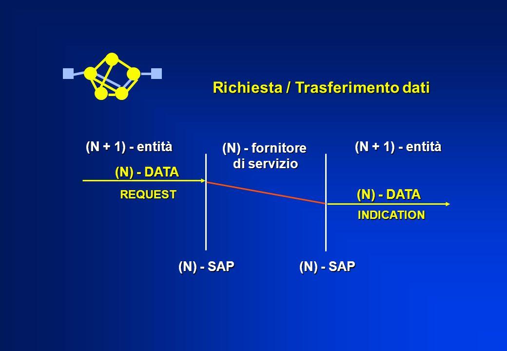 Livello 7 - applicazione fornisce ai processi applicativi i mezzi per fornisce ai processi applicativi i mezzi per accedere allambiente OSI accedere allambiente OSI i possibili elementi di servizio dello strato applicazione sono i possibili elementi di servizio dello strato applicazione sono suddivisi in : suddivisi in : - elementi di servizio CASE (Common Application Service Elements) - elementi di servizio CASE (Common Application Service Elements) - elementi di servizio SASE (Specific Application Service Elements) - elementi di servizio SASE (Specific Application Service Elements) i CASE forniscono le potenzialità utilizzate da tutte le applicazioni i CASE forniscono le potenzialità utilizzate da tutte le applicazioni i SASE si concretizzano negli elementi aggiuntivi rispetto ai CASE per i SASE si concretizzano negli elementi aggiuntivi rispetto ai CASE per la definizione di servizi particolari la definizione di servizi particolari