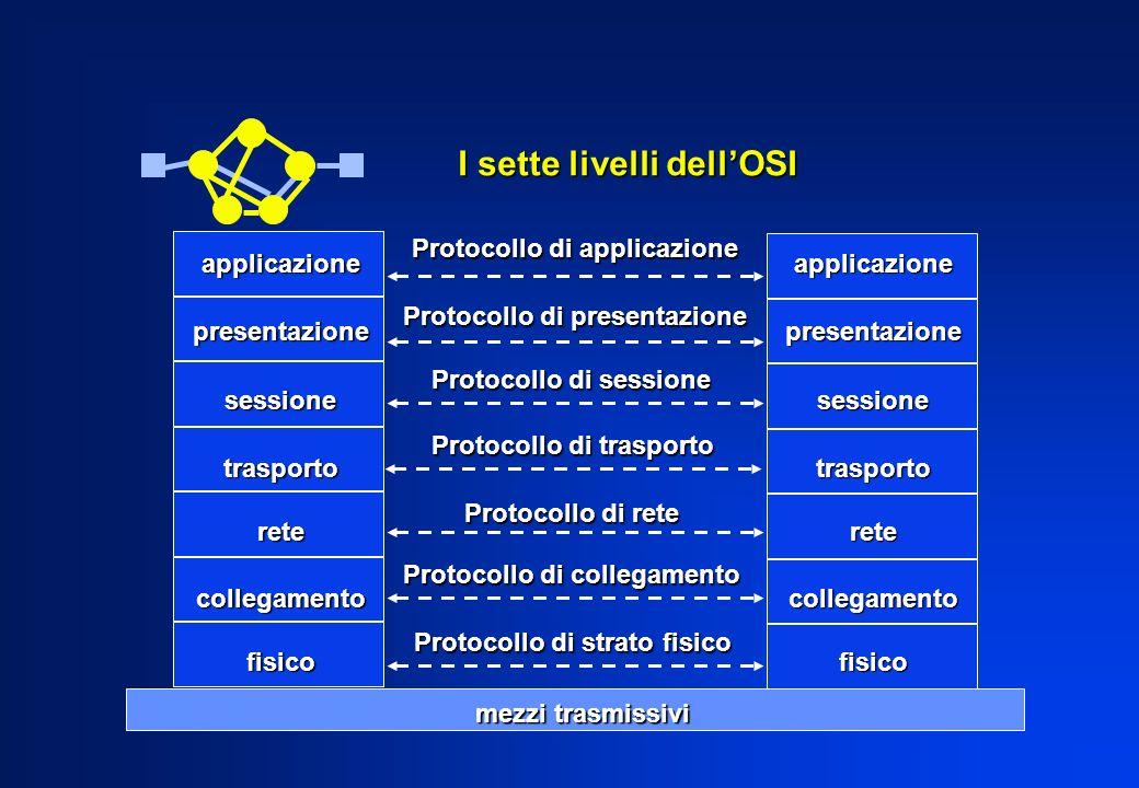applicazionepresentazionesessionetrasportoretecollegamentofisico mezzi trasmissivi Protocollo di applicazione Protocollo di presentazione Protocollo d