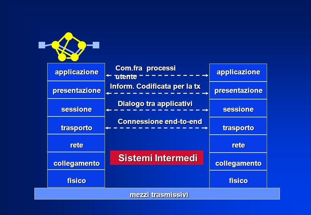 applicazionepresentazionesessionetrasportoretecollegamentofisico mezzi trasmissivi Inform. Codificata per la tx Dialogo tra applicativi Connessione en