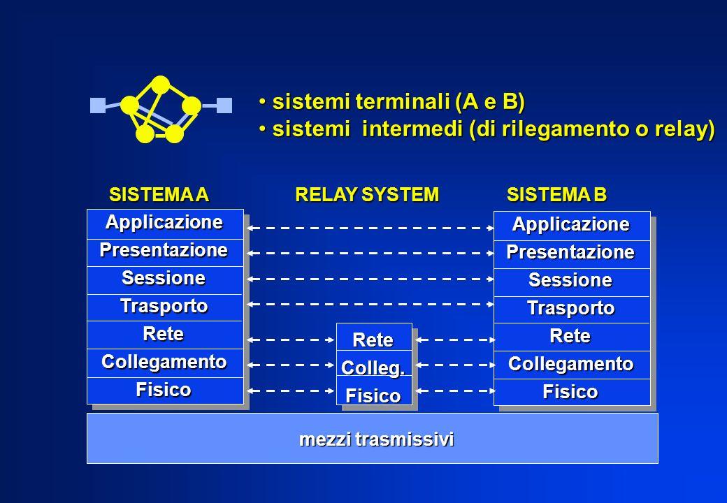 ApplicazionePresentazioneSessioneTrasportoReteCollegamentoFisico ApplicazionePresentazioneSessioneTrasportoReteCollegamentoFisico sistemi terminali (A