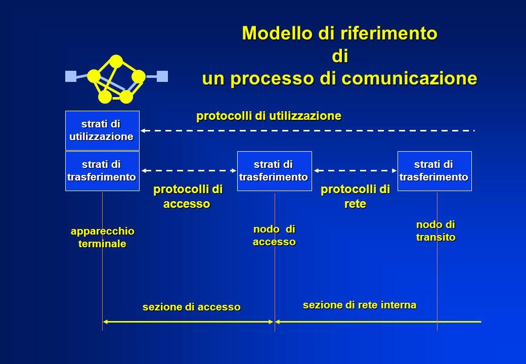 strati di trasferimento trasferimento utilizzazione apparecchioterminale nodo di accesso transito sezione di accesso sezione di rete interna protocoll