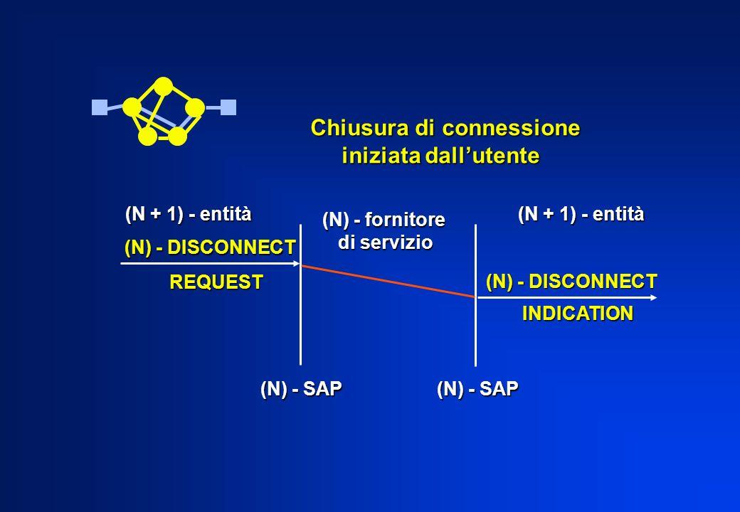 Chiusura di connessione iniziata dallutente iniziata dallutente (N) - fornitore di servizio di servizio (N + 1) - entità (N) - DISCONNECT REQUEST INDI