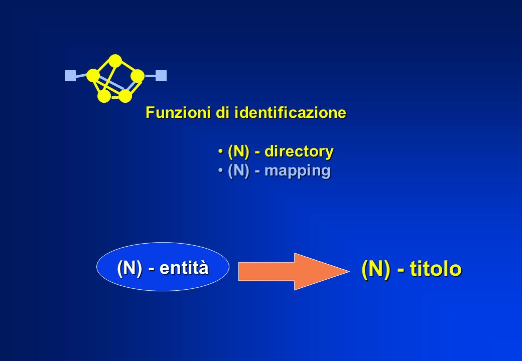(N) - entità (N) – titolo locale Funzioni di identificazione (N) - directory (N) - directory (N) - mapping (N) - mapping Questa traduce i titoli globali delle N-entità negli (N-1)-indirizzi dei SAP ai quali sono connesse e attraverso i quali possono essere raggiunte