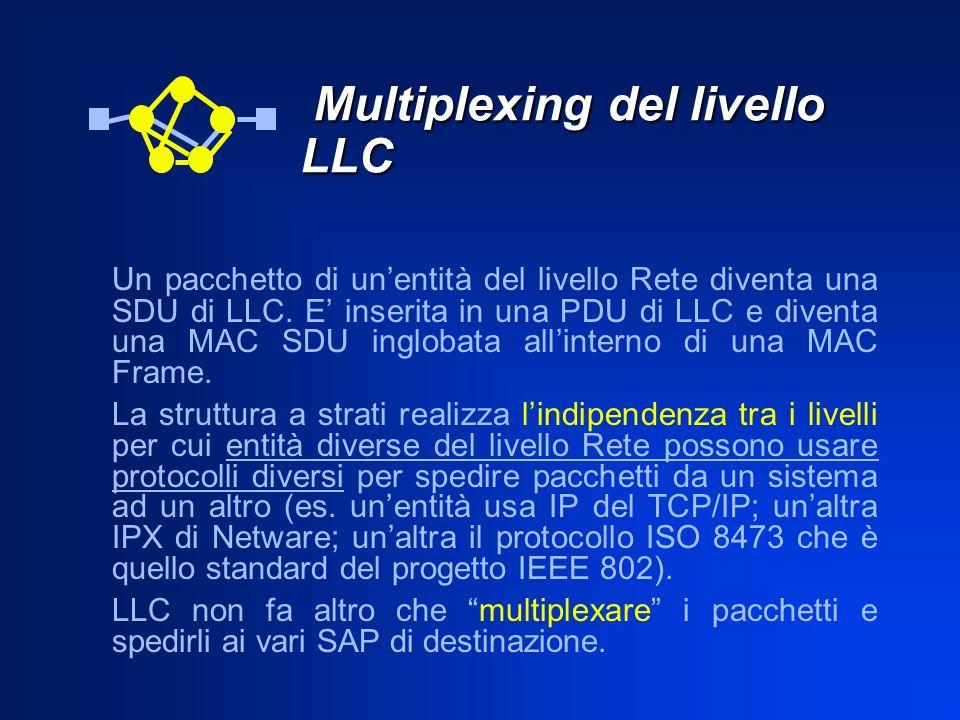 Multiplexing del livello LLC Multiplexing del livello LLC Un pacchetto di unentità del livello Rete diventa una SDU di LLC. E inserita in una PDU di L