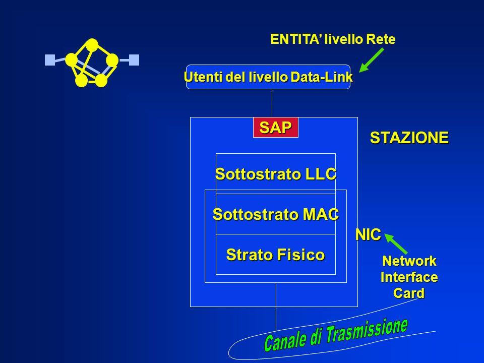 Utenti del livello Data-Link SAP Sottostrato LLC Sottostrato MAC Strato Fisico STAZIONE NIC NetworkInterfaceCard ENTITA livello Rete
