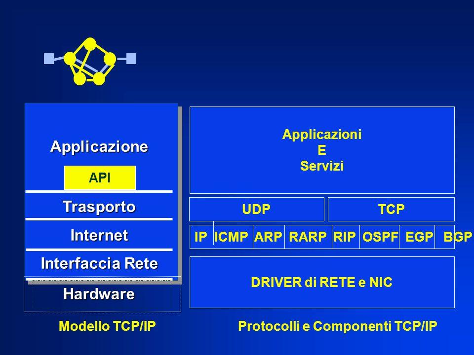 Applicazione Applicazione TrasportoInternet Interfaccia Rete Hardware Modello TCP/IP API IP ICMP ARP RARP RIP OSPF EGP BGP UDPTCP DRIVER di RETE e NIC