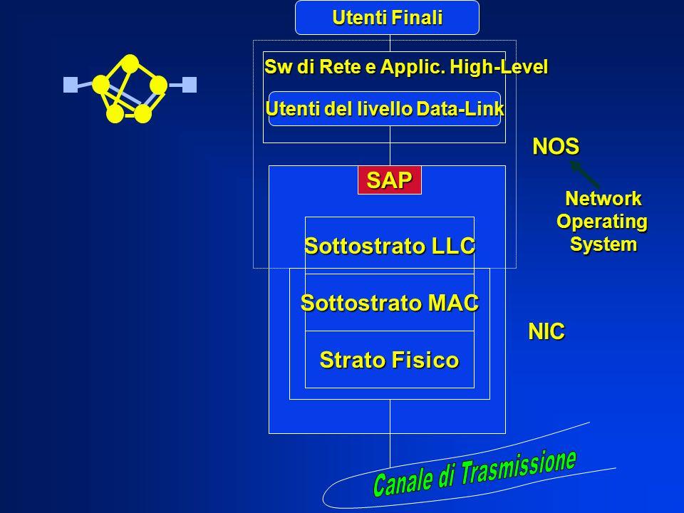 Utenti del livello Data-Link SAP Sottostrato LLC Sottostrato MAC Strato Fisico NIC Sw di Rete e Applic. High-Level Utenti Finali NOS NetworkOperatingS