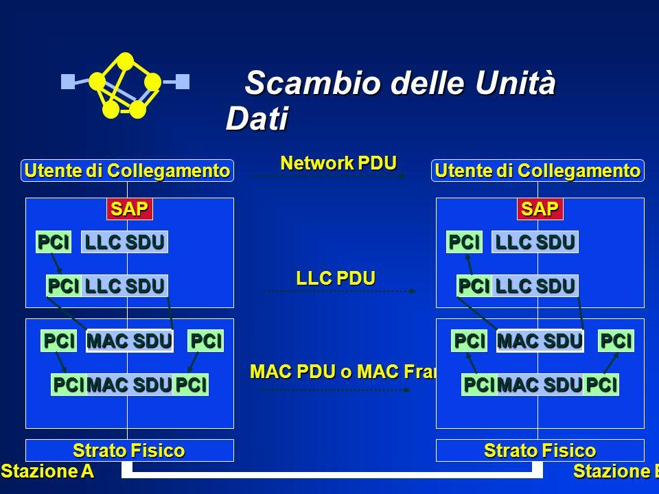 Scambio delle Unità Dati Scambio delle Unità Dati Utente di Collegamento Network PDU Strato Fisico PCI PCIPCI PCI MAC SDU PCI PCI LLC SDU SAP LLC PDU