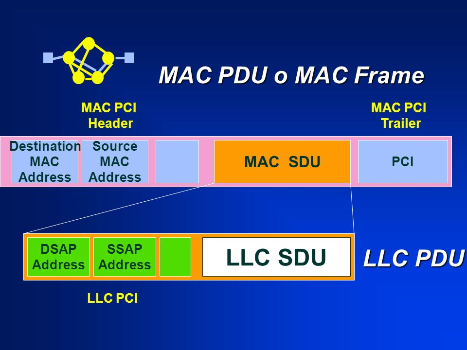 MAC PDU o MAC Frame MAC PDU o MAC Frame Destination MAC Address Source MAC Address PCI MAC PCI Header MAC SDU LLC PDU DSAP Address SSAP Address LLC PC