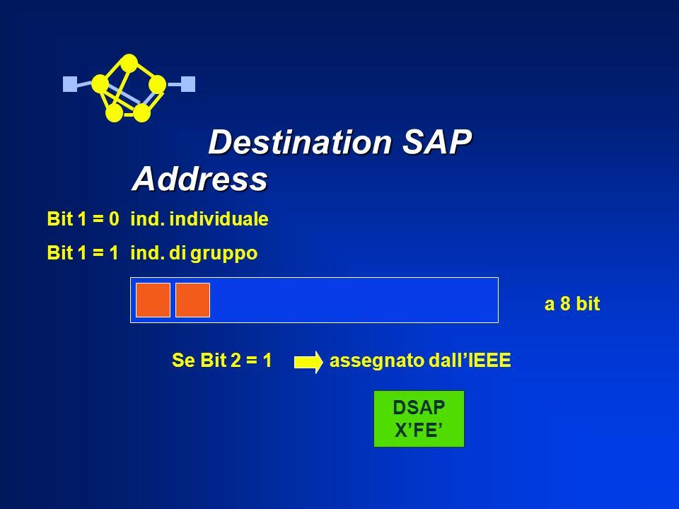 Destination SAP Address Destination SAP Address Bit 1 = 0 ind. individuale Bit 1 = 1 ind. di gruppo a 8 bit Se Bit 2 = 1 assegnato dallIEEE DSAP XFE