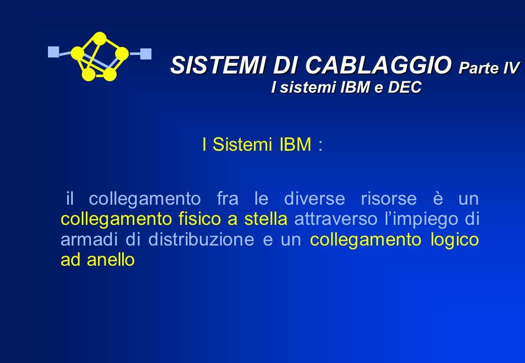 SISTEMI DI CABLAGGIO Parte IV I sistemi IBM e DEC I Sistemi IBM : il collegamento fra le diverse risorse è un collegamento fisico a stella attraverso