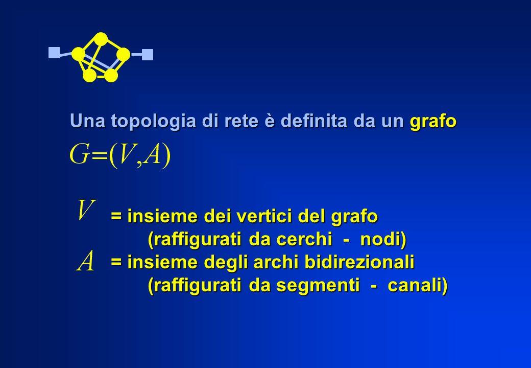 Una topologia di rete è definita da un grafo = insieme dei vertici del grafo (raffigurati da cerchi - nodi) (raffigurati da cerchi - nodi) = insieme d