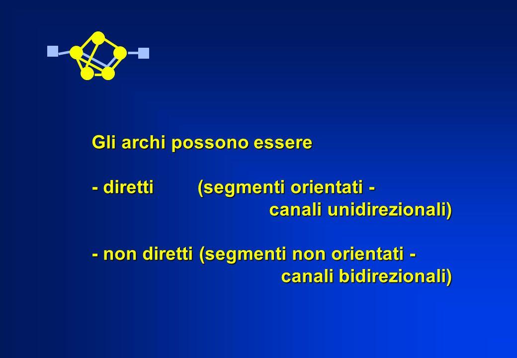 Gli archi possono essere - diretti (segmenti orientati - canali unidirezionali) canali unidirezionali) - non diretti (segmenti non orientati - canali