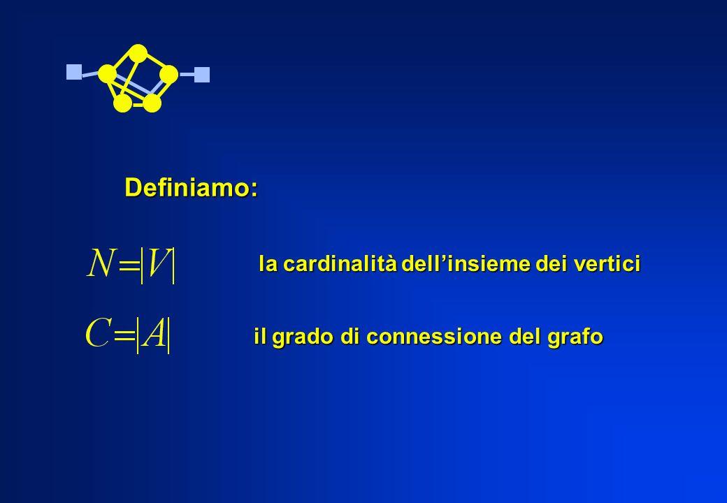 Definiamo: la cardinalità dellinsieme dei vertici il grado di connessione del grafo il grado di connessione del grafo