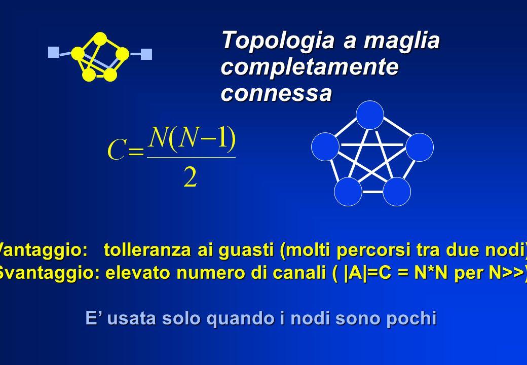 Topologia a maglia completamente connessa Vantaggio: tolleranza ai guasti (molti percorsi tra due nodi) Svantaggio: elevato numero di canali ( |A|=C =