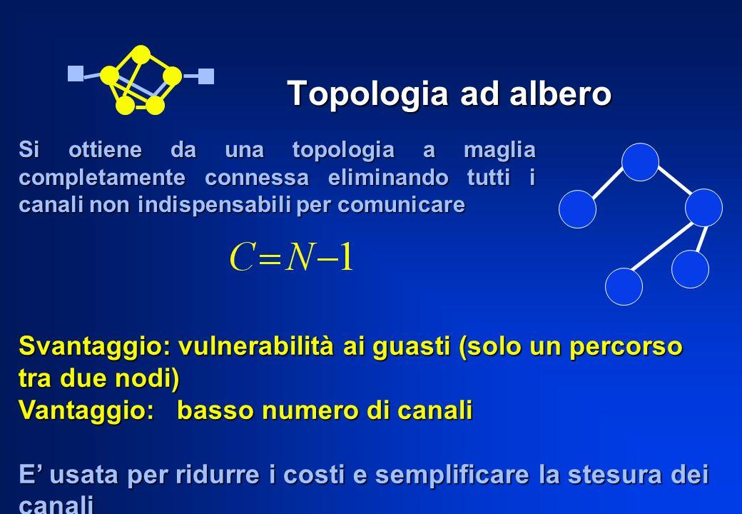 Topologia ad albero Svantaggio: vulnerabilità ai guasti (solo un percorso tra due nodi) Vantaggio: basso numero di canali E usata per ridurre i costi
