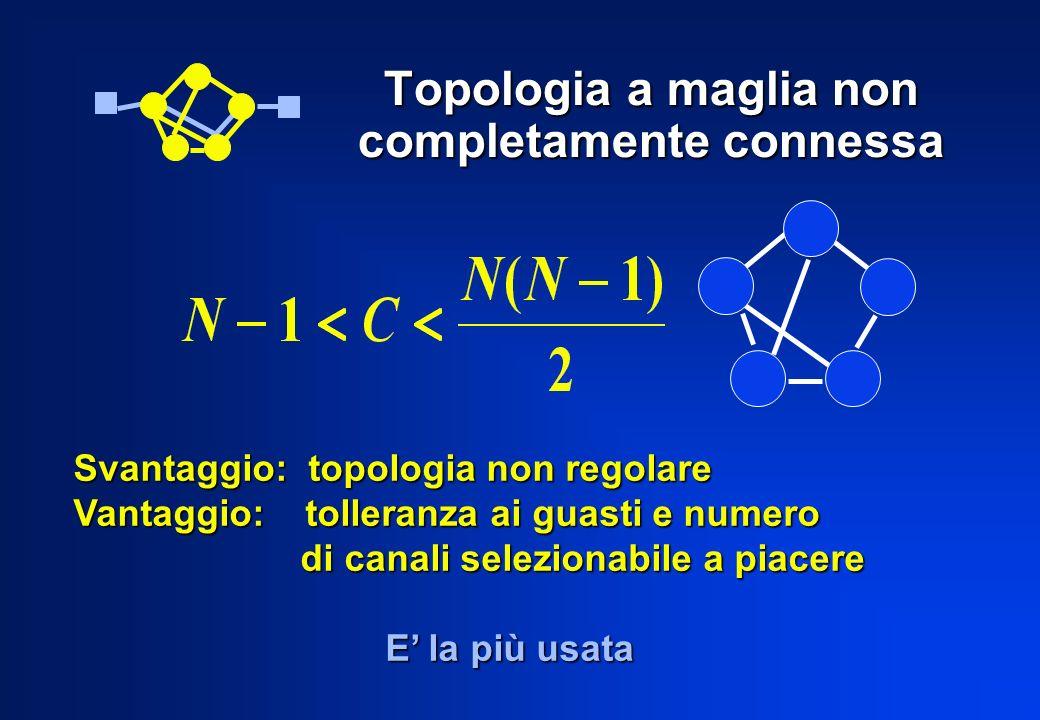 Topologia a maglia non completamente connessa Svantaggio: topologia non regolare Vantaggio: tolleranza ai guasti e numero di canali selezionabile a pi