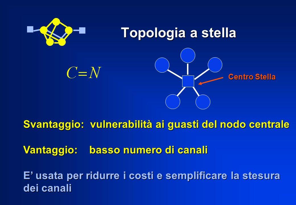 Topologia a stella Svantaggio: vulnerabilità ai guasti del nodo centrale Vantaggio: basso numero di canali E usata per ridurre i costi e semplificare